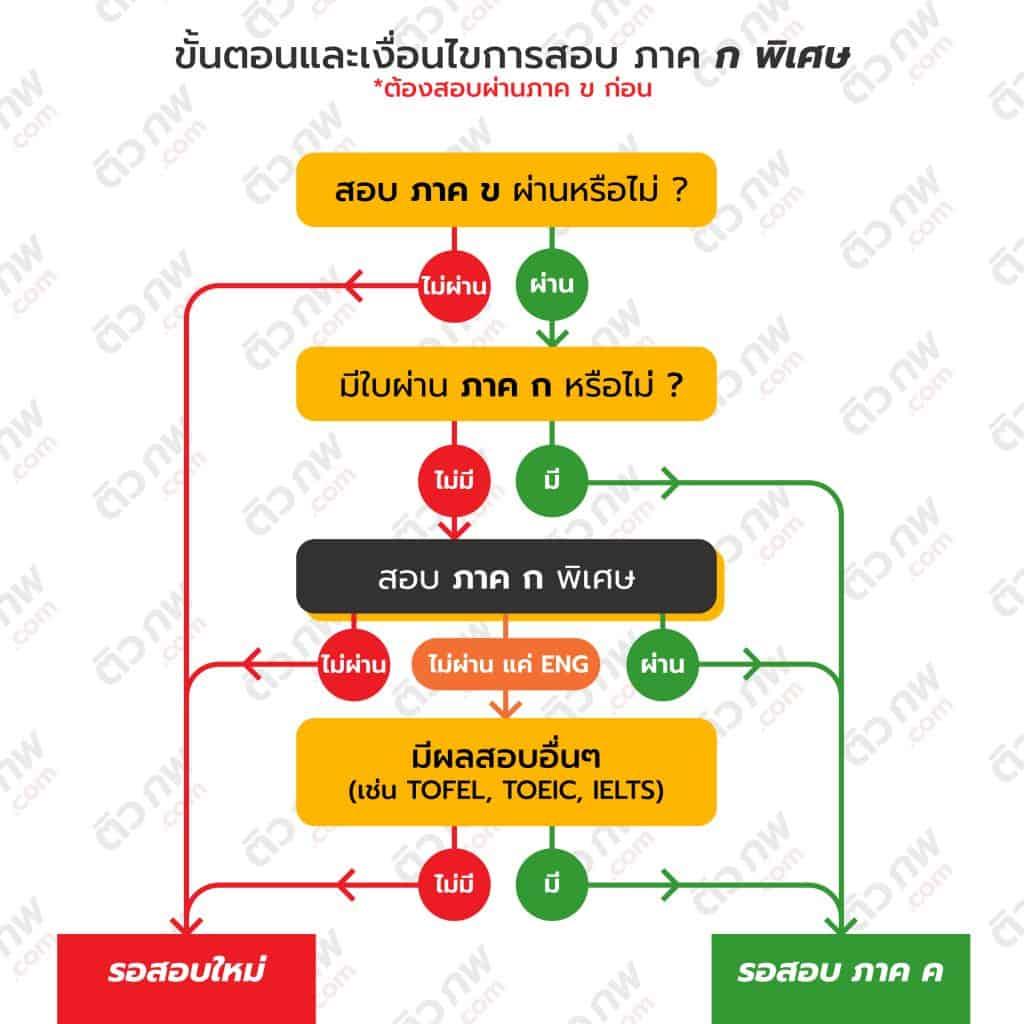 infographic ก.พ. ภาค ก พิเศษ